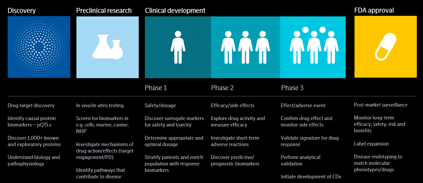 stages-of-drug-discovery-and-development